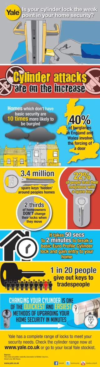 Yale Infographic on Cylinder Locks